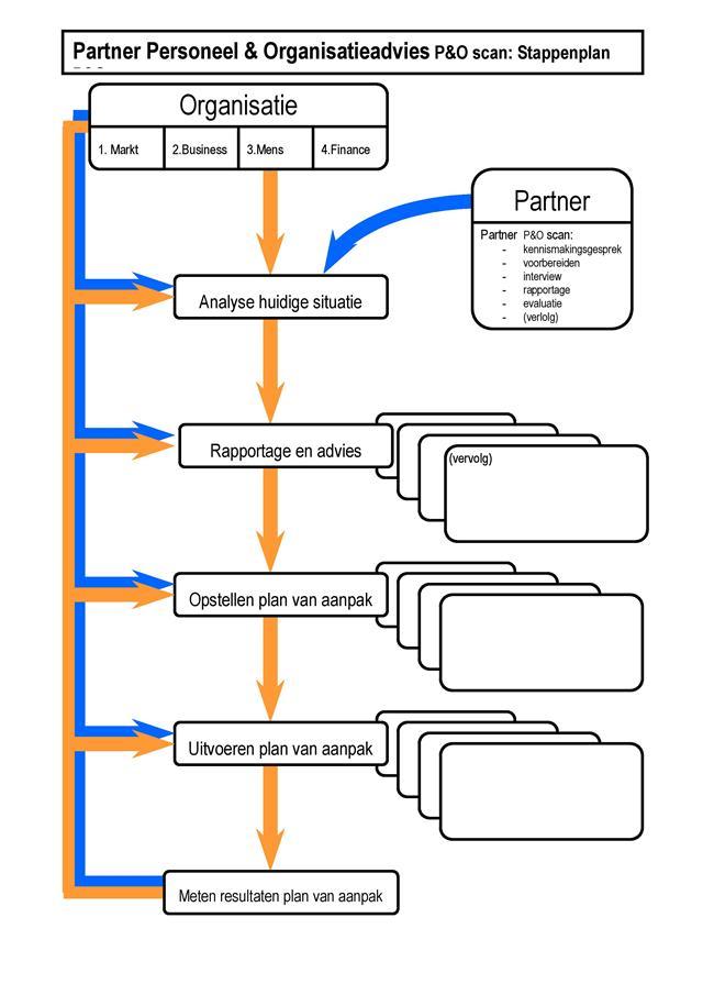 P&O scan Partner Personeel & Organisatieadvies